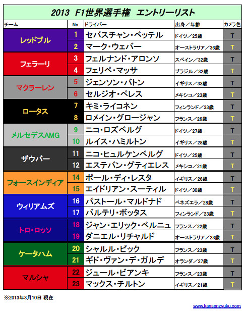 2013F1エントリーリスト(2)