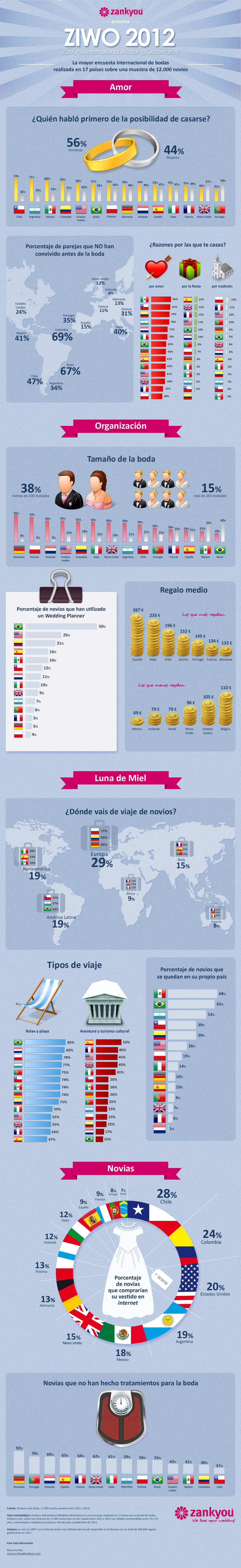 Infografía ZIWO 2012