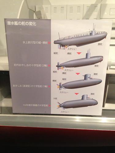 潜水艦の舵