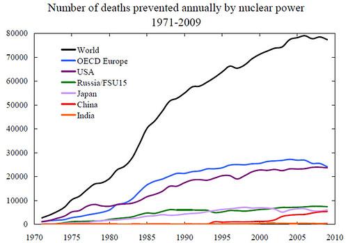 NuclearDeaths