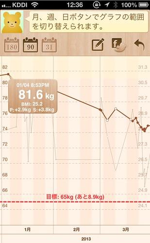 81.6kg
