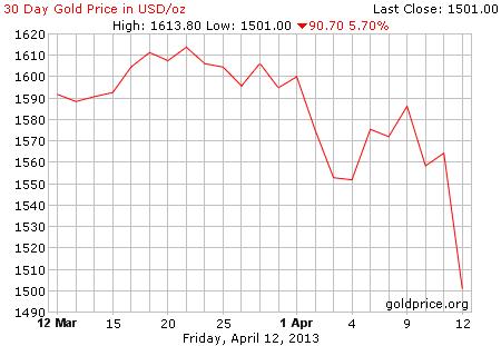 Gambar grafik chart pergerakan harga emas dunia 30 hari terakhir per 12 April 2013