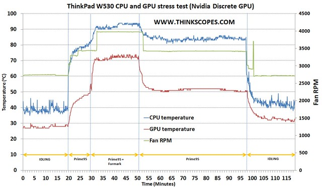 ThinkPad W530 CPU and GPU stress test (Nvidia Discrete GPU)