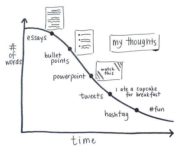 Food Librarian - My Thoughts Over Time Graph