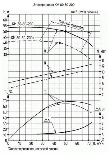 Гидравлическая характеристика насосов КМ 80-50-200а