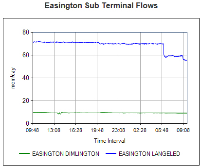 Easington gas supply graphs