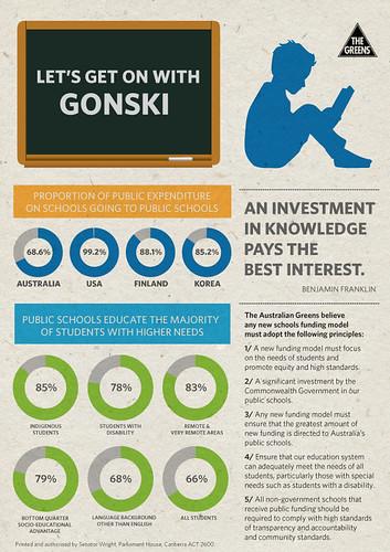 Gonski infographic