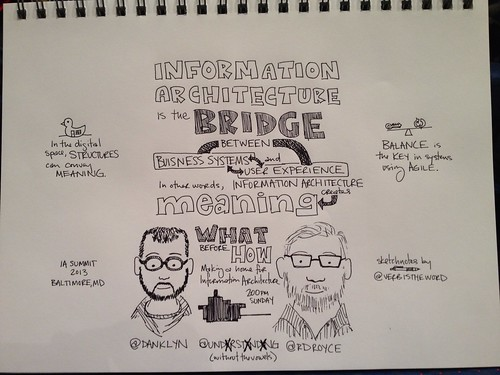 What before How: Finding a Home for Information Architecture @danklyn @rdroyce #ias13 #sketchnotes