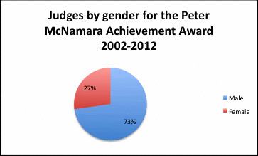 Peter Mac Judges