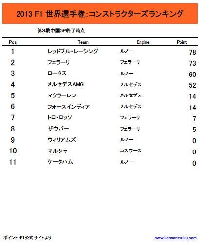 2013F1コンストラクターズランキング(Rd.3終了時点)