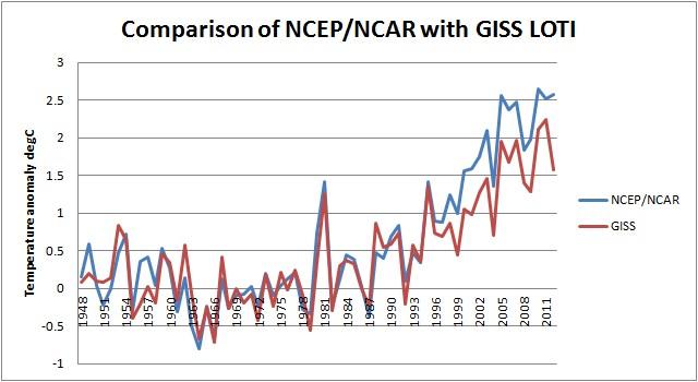 Dosbat: GISS LOTI and NCEP/NCAR Reanalysis