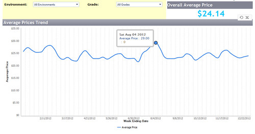 The AMS Custom Average Tool makes it easy to view average price trends over a period of time, select a range of data desired, download data in a spreadsheet, and much more.  The dashboard shows price trends over a period of time with the additional ability to view the average at each price point when the user places their mouse over the graph.