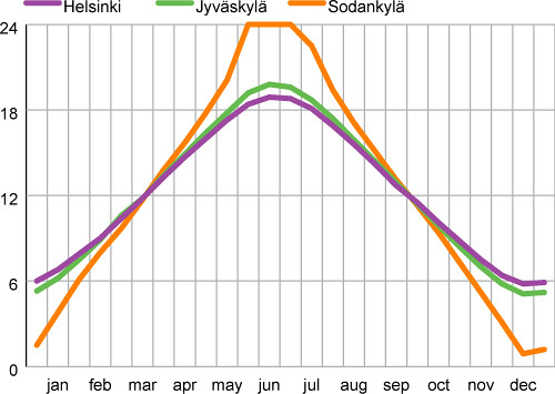 Length of Day in Helsinki, Lapland and Central Finland