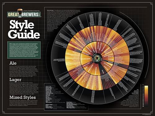 Great-Brewers-Beer-Style-Wheel