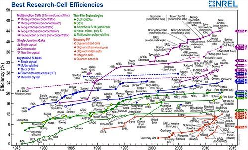 Все прорывы в солнечной энергетике с 1975 года на одном графике