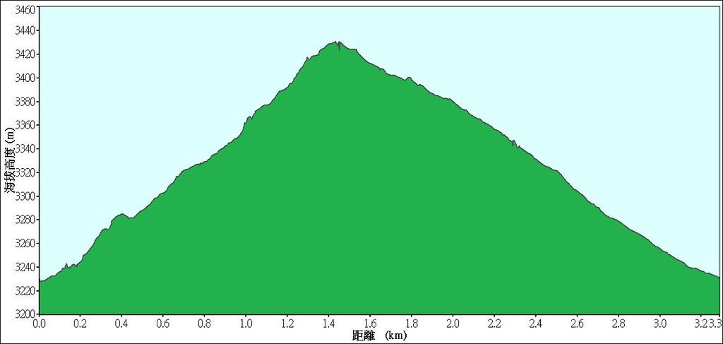 2013-04-13合歡山主峰