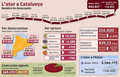 Infografia: dades de l´atur a Catalunya: 661.000