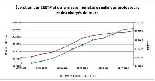EEETP et masse salariale des professeurs d'université et des chargés de cours