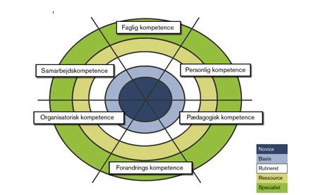Kompetencemodellen