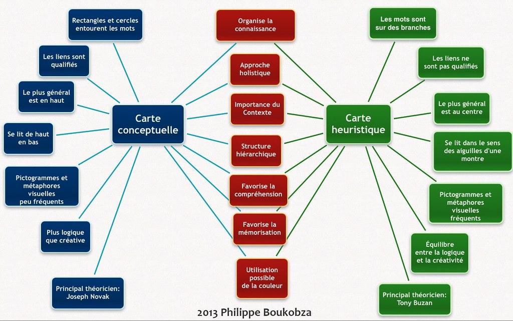 Carte Heuristiques.Carte Conceptuelle Et Carte Heuristique