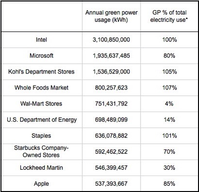 greenest companies in the US