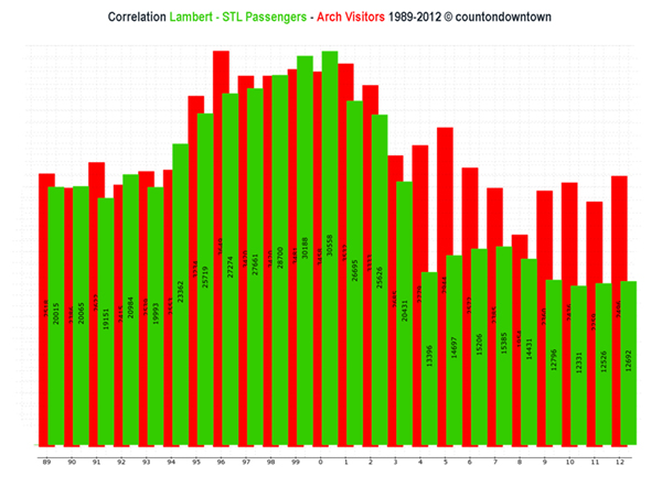 Correlation-Lambert-STL-Arch-Visitors-web