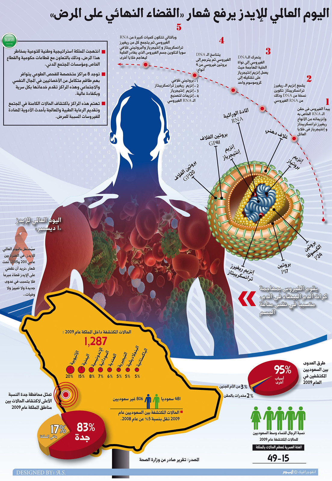 Aids in Saudi Arabia, infographic by Amr Elsawy
