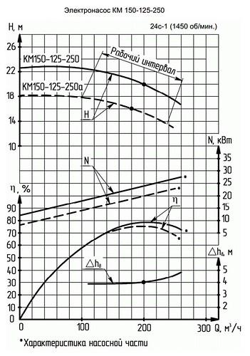 Гидравлическая характеристика насосов КМ 150-125-250