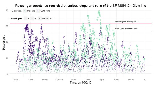 Passenger counts as recorded at various stops and runs of the SF MUNI 24-Divis line