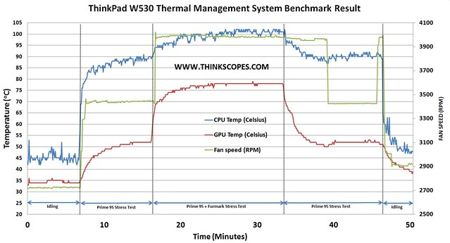ThinkPad W530 Thermal Management System Benchmark Result