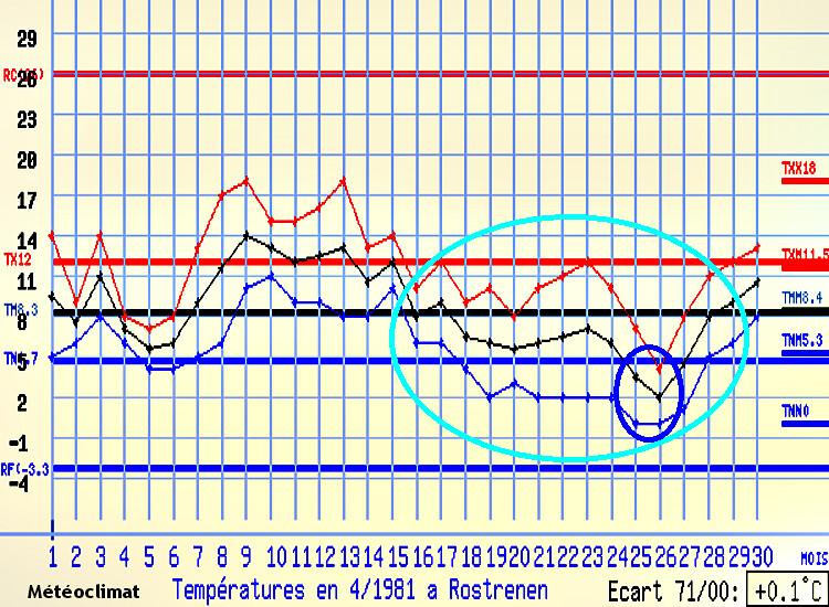 graphique des températures de Rostrenen en avril 1981 météopassion