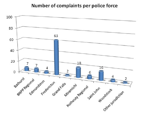 FrederictonPolicecomplaintstats