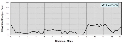 Cowtown 2013 Elevation Chart