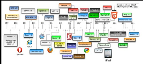 History of Web Frameworks 2013