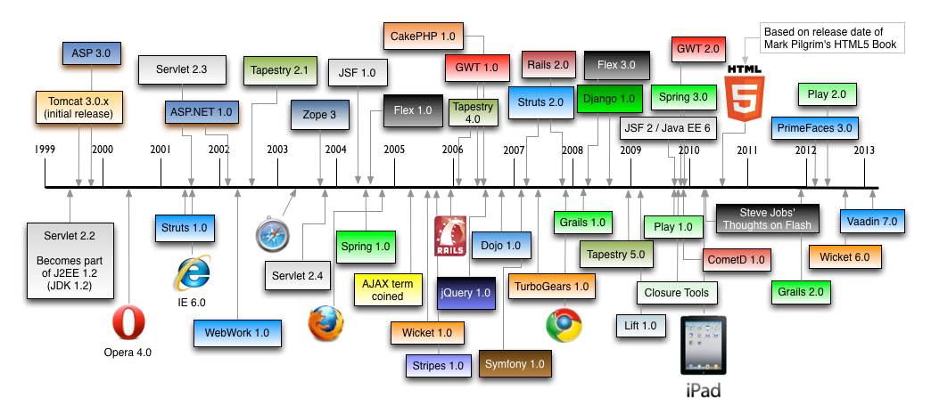 L'historique des frameworks web de la JVM