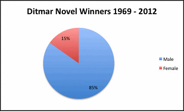Ditmar Novel Winners
