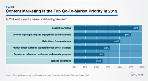 Content Marketing is the Top Go-To-Market Priority…