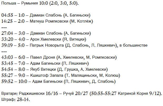 Еврочеллендж. Польша 10:0 Румыния. 8.02.2013