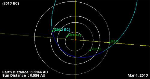 2013 EC orbita