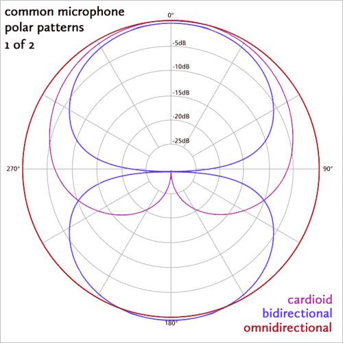 Common Microphone Polar Patterns 1