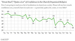 Confidence in Organized Religion Wanes