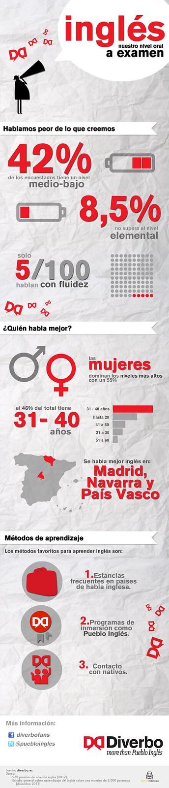 Infografía de Diverbo