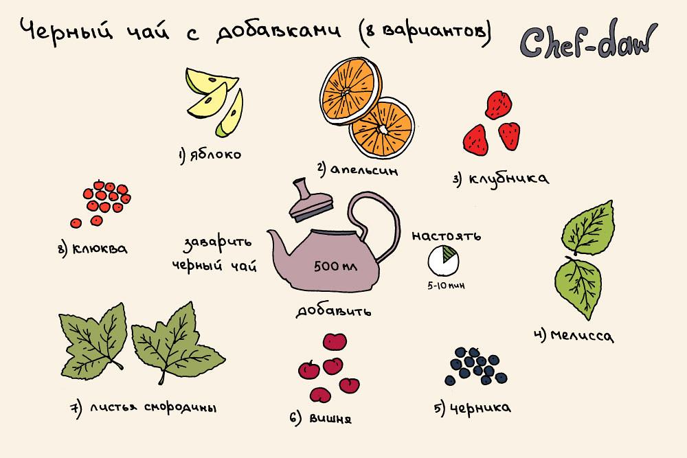 chef_daw_cherni_chai_s_dobavkami