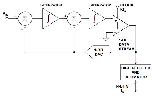 isolated sigma-delta modulators  rah rah rah