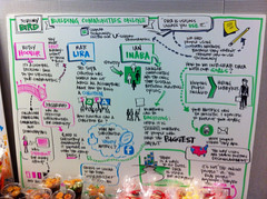 GPIS Visual Note-taking