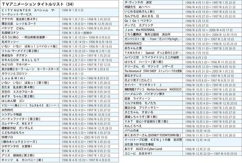 130312(1) -《日本電視動畫史50週年》專欄第34回(1996年):EVA熱潮不減、《柯南》與『深夜動畫』誕生! (2/2)
