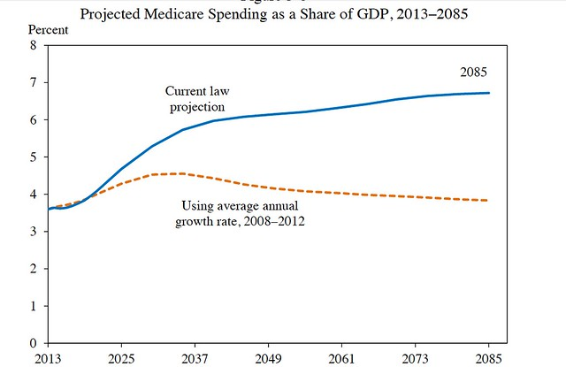 Projected Medicare Spending