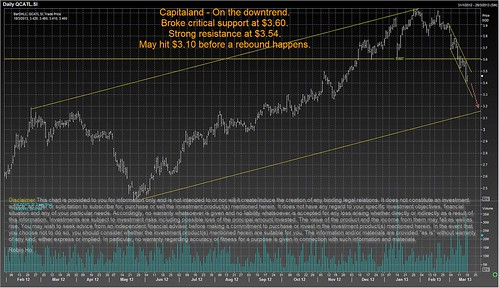 capitalland 16 mar