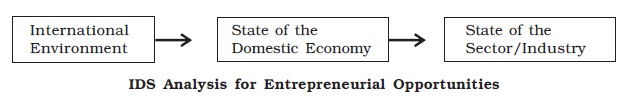 NCERT Class XII Business Studies Chapter 13 - Entrepreneurship Development