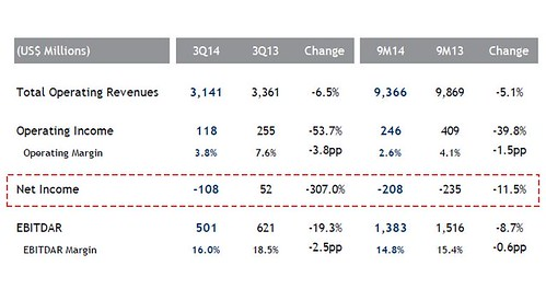 LATAM Airlines Resultados financieros 3Q14 (LATAM Airlines)